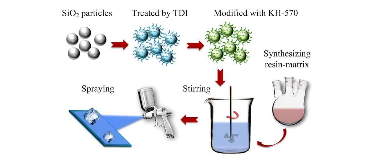 Facilely Fabricating Superhydrophobic Resin-based Coatings with Lower Water Freezing Temperature and Ice Adhesion for Anti-icing Application